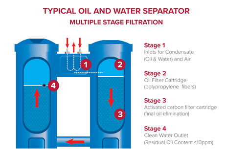 Oil-Water Separators for Compressed Air Systems: Complete Guidelines 2021